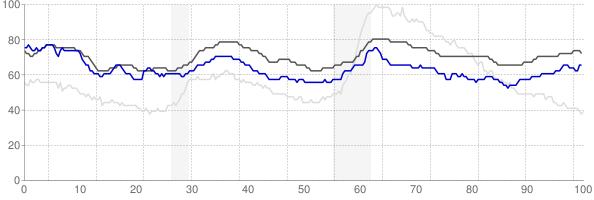 Fairbanks, Alaska monthly unemployment rate chart